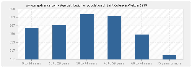 Age distribution of population of Saint-Julien-lès-Metz in 1999
