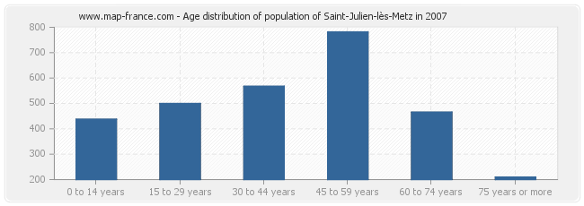 Age distribution of population of Saint-Julien-lès-Metz in 2007