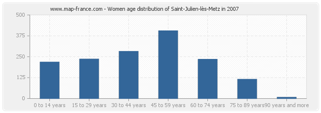 Women age distribution of Saint-Julien-lès-Metz in 2007