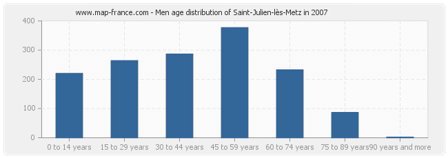 Men age distribution of Saint-Julien-lès-Metz in 2007