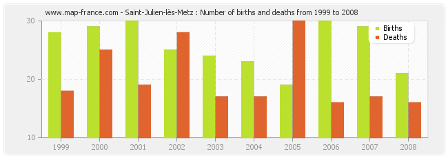Saint-Julien-lès-Metz : Number of births and deaths from 1999 to 2008