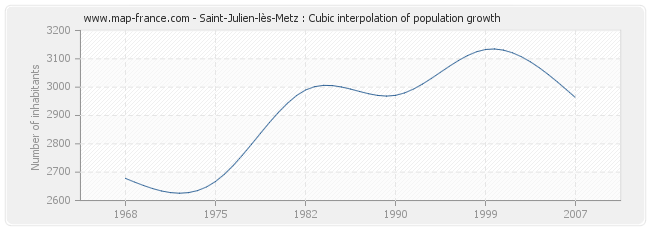 Saint-Julien-lès-Metz : Cubic interpolation of population growth