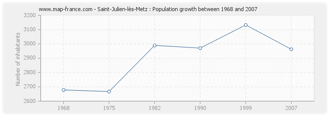 Population Saint-Julien-lès-Metz