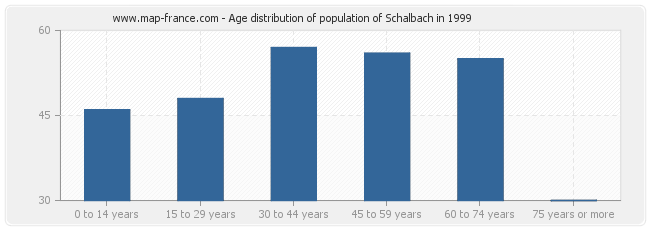 Age distribution of population of Schalbach in 1999