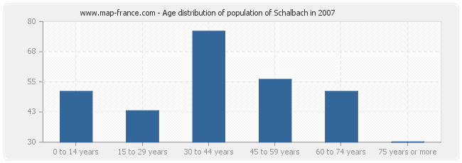 Age distribution of population of Schalbach in 2007