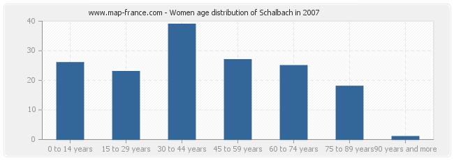 Women age distribution of Schalbach in 2007