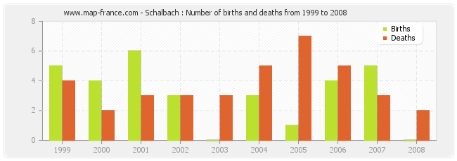 Schalbach : Number of births and deaths from 1999 to 2008