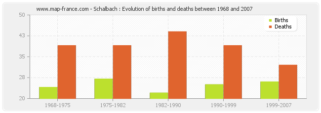 Schalbach : Evolution of births and deaths between 1968 and 2007