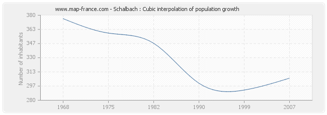 Schalbach : Cubic interpolation of population growth