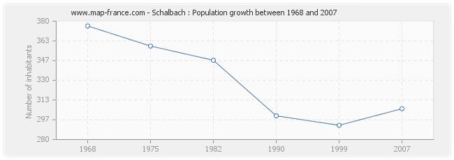 Population Schalbach