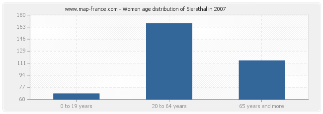 Women age distribution of Siersthal in 2007
