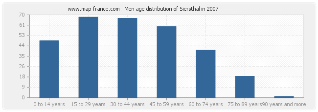 Men age distribution of Siersthal in 2007