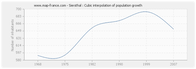 Siersthal : Cubic interpolation of population growth