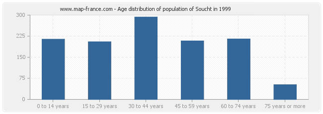 Age distribution of population of Soucht in 1999