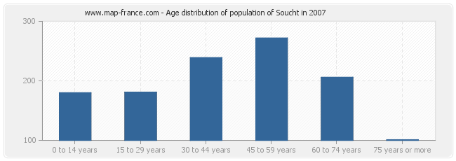 Age distribution of population of Soucht in 2007