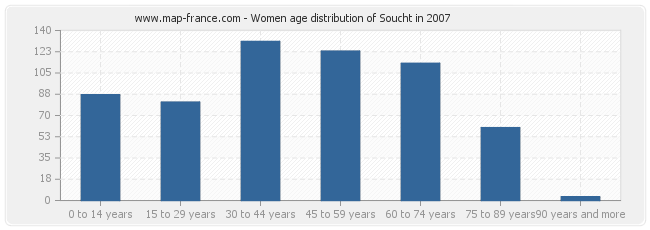 Women age distribution of Soucht in 2007
