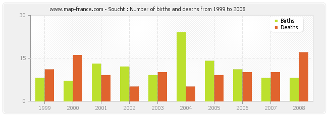 Soucht : Number of births and deaths from 1999 to 2008