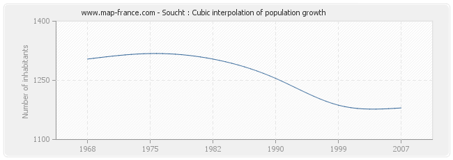 Soucht : Cubic interpolation of population growth