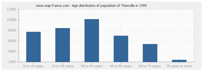 Age distribution of population of Thionville in 1999