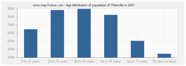 Age distribution of population of Thionville in 2007