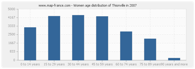 Women age distribution of Thionville in 2007