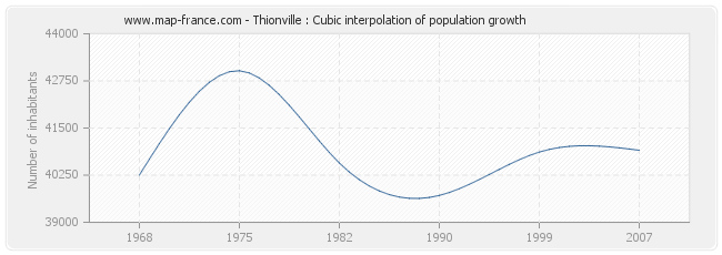 Thionville : Cubic interpolation of population growth