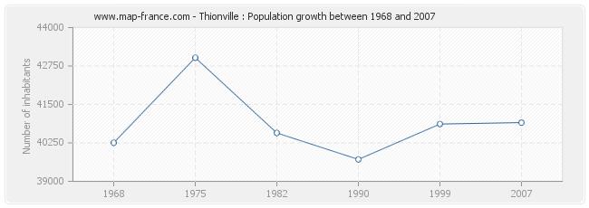 Population Thionville