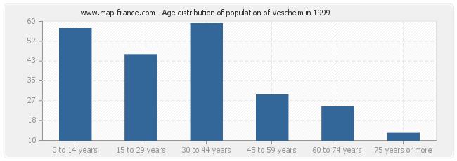 Age distribution of population of Vescheim in 1999