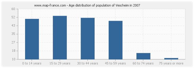 Age distribution of population of Vescheim in 2007