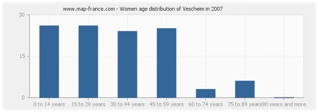 Women age distribution of Vescheim in 2007