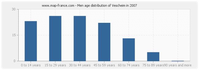 Men age distribution of Vescheim in 2007
