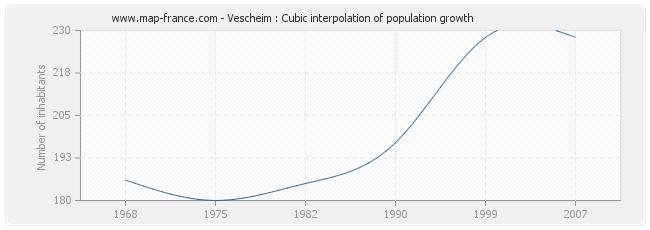 Vescheim : Cubic interpolation of population growth