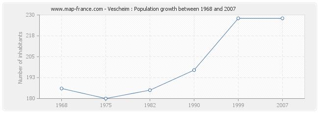 Population Vescheim