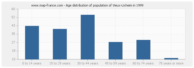 Age distribution of population of Vieux-Lixheim in 1999
