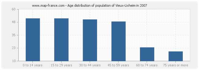 Age distribution of population of Vieux-Lixheim in 2007