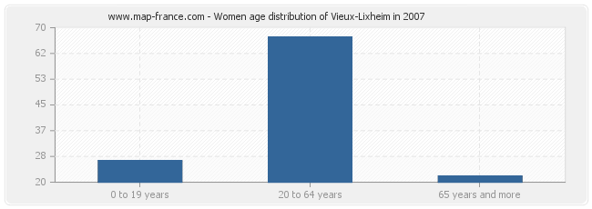 Women age distribution of Vieux-Lixheim in 2007