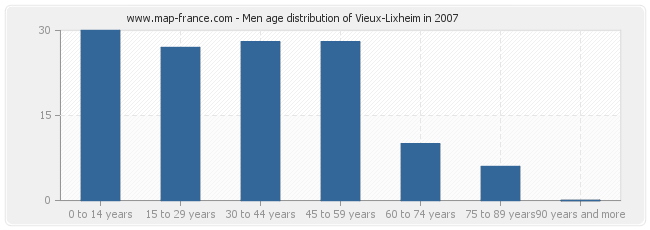 Men age distribution of Vieux-Lixheim in 2007