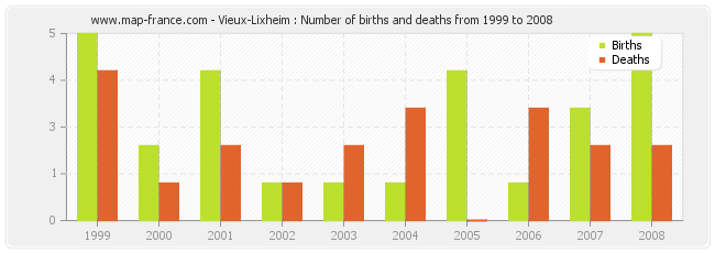 Vieux-Lixheim : Number of births and deaths from 1999 to 2008