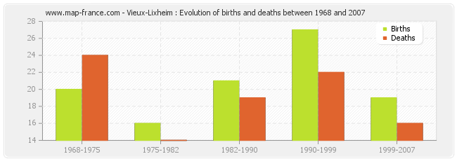 Vieux-Lixheim : Evolution of births and deaths between 1968 and 2007