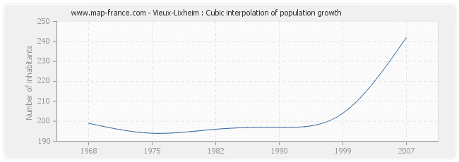Vieux-Lixheim : Cubic interpolation of population growth