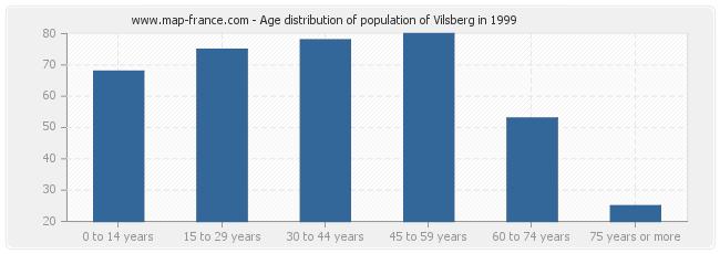 Age distribution of population of Vilsberg in 1999