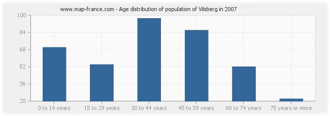 Age distribution of population of Vilsberg in 2007
