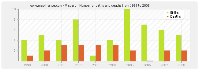 Vilsberg : Number of births and deaths from 1999 to 2008