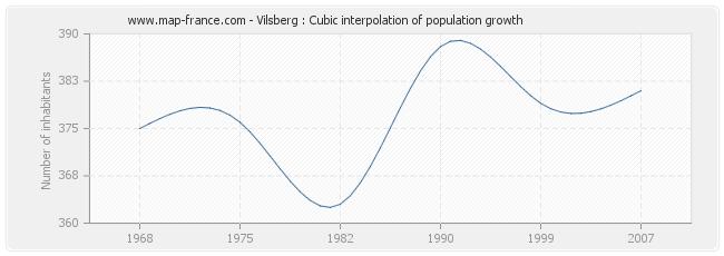 Vilsberg : Cubic interpolation of population growth