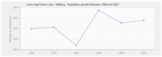 Population Vilsberg