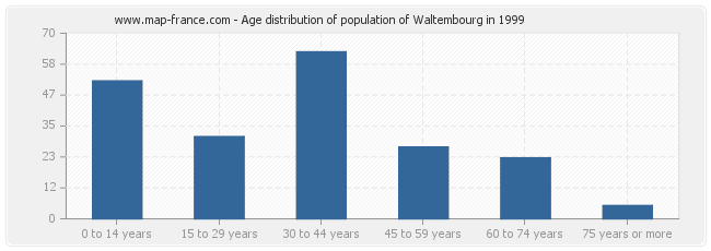 Age distribution of population of Waltembourg in 1999