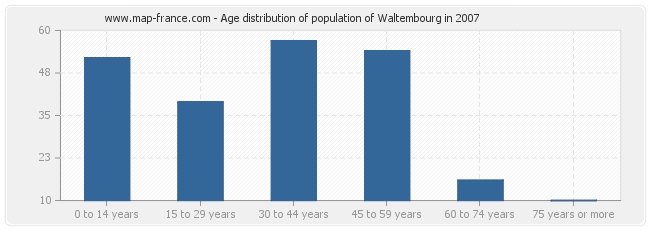Age distribution of population of Waltembourg in 2007
