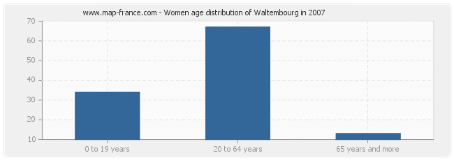 Women age distribution of Waltembourg in 2007