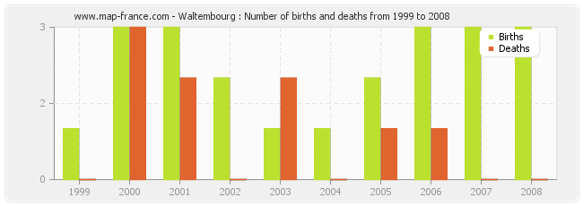 Waltembourg : Number of births and deaths from 1999 to 2008