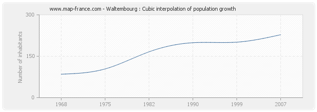 Waltembourg : Cubic interpolation of population growth